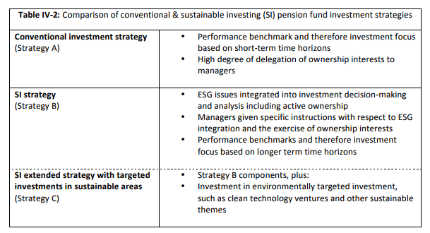 Comparison of conventional & sustainable investing (SI) pension fund investment strategies