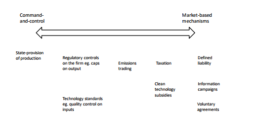 A Spectrum of Policy Instruments