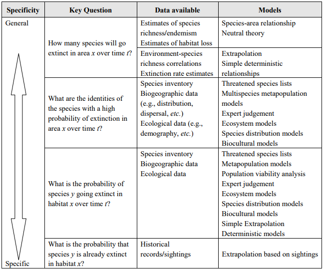 """A use-based framework for classifying extinction forecasting models based on the four fundamental questions about extinction (see text for full explanation). Model choice is critically constrained by type of data available. Specificity refers to taxonomic level (individual species versus extinctions within a defined area) and geographical focus.</p> <p>"""" width=""""647″ height=""""541″ />The type of extinction forecasting method chosen depends upon the type and quality of data available (Table 1). This constraint imposes a scale dependency on model choice because, necessarily, larger and more biodiverse areas such as tropical forests are far less likely to have accurate species inventories or detailed population and other ecological data available for species of conservation concern. Some models can be used to answer more than one of these questions. Indeed, it would always be theoretically possible to apply models that calculate the probability of extinction for a given species to all the other species within a geographic area thereby generating an extinction rate forecast but, due to the detailed ecological information required for the construction of individual models this is rarely a viable strategy.Extinction forecasting models can also be crudely grouped by the key extinction drivers whose dynamics they seek to capture (Table 2). It should be noted that both the use-based framework (Table 1) and the extinction-driver organized framework (Table 2) are intended as a vehicle for understanding the limitations and gaps of existing models and are designed primarily to have heuristic value rather than a practical guide to model choice—an important task that would require a more in-depth technical analysis of each model.</p> <p><strong>Table 2.</strong> Key extinction drivers and assumptions underlying each of the identified extinction forecasting models. Note: Many of the models are sufficiently flexible to incorporate additional extinction drivers and such a classification"""