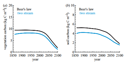 Figure 2. Changes in Amazonian (a) vegetation and (b) soil carbon (for the same region as used in figure 1) using an IMOGEN initial climatology and climate change patterns derived from the original Cox et al. (2000) simulation. The black curve corresponds to the standard 'big-leaf' version of the land surface scheme and the blue curve the review 'two-stream' approach to light interception.