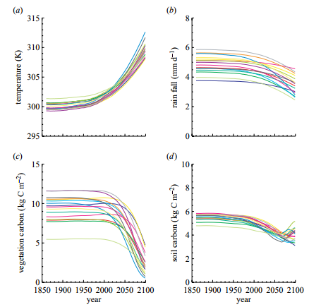 Figure 1. Changes in (a) mean temperature and (b) rainfall for the Amazon region (see fig. 1 of Huntingford et al. (2004) for precise region) from a perturbed physics ensemble of HadCM3 forced with historical and SRES A1B changes in greenhouse gases and other forcing agents. The changes in both (c) vegetation and (d ) soil carbon for the Amazon region are derived from the IMOGEN modelling system.