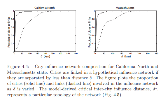 City influence network composition for California North and Massachusetts state. Cities are linked in a hypothetical influence network if they are separated by less than distance δ. The figure plots the proportion of cities (solid line) and links (dashed line) involved in the influence network as δ is varied. The model-derived critical inter-city influence distance, δ ∗ , represents a particular topology of the network (Fig. 4.5).