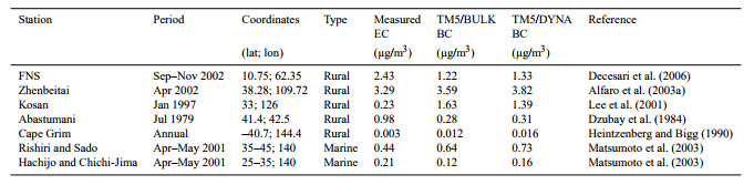Comparison of modelled versus observed near-surface elemental carbon (EC) measurements.