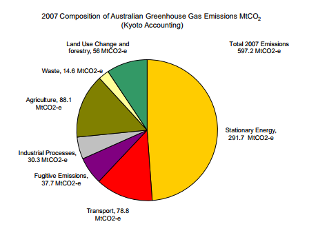 Composition of Australian Greenhouse Gas Emissions