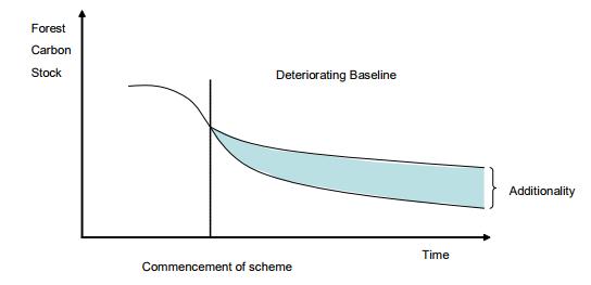 Deteriorating Baseline