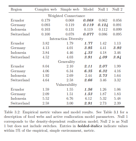 Empirical metric values and model results.
