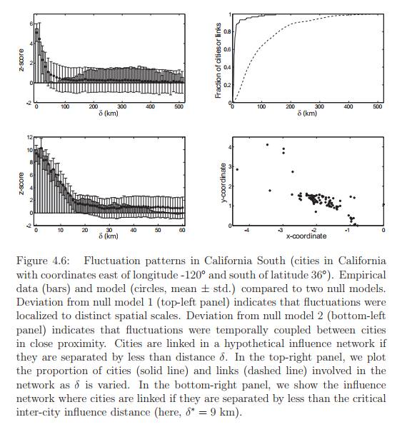 Fluctuation patterns in California South (cities in California with coordinates east of longitude -120◦ and south of latitude 36◦ ). Empirical data (bars) and model (circles, mean ± std.) compared to two null models. Deviation from null model 1 (top-left panel) indicates that fluctuations were localized to distinct spatial scales. Deviation from null model 2 (bottom-left panel) indicates that fluctuations were temporally coupled between cities in close proximity. Cities are linked in a hypothetical influence network if they are separated by less than distance δ. In the top-right panel, we plot the proportion of cities (solid line) and links (dashed line) involved in the network as δ is varied. In the bottom-right panel, we show the influence network where cities are linked if they are separated by less than the critical inter-city influence distance (here, δ ∗ = 9 km).