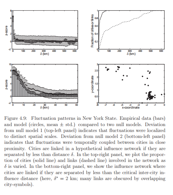 Fluctuation patterns in New York State. Empirical data (bars) and model (circles, mean ± std.) compared to two null models. Deviation from null model 1 (top-left panel) indicates that fluctuations were localized to distinct spatial scales. Deviation from null model 2 (bottom-left panel) indicates that fluctuations were temporally coupled between cities in close proximity. Cities are linked in a hypothetical influence network if they are separated by less than distance δ. In the top-right panel, we plot the proportion of cities (solid line) and links (dashed line) involved in the network as δ is varied. In the bottom-right panel, we show the influence network where cities are linked if they are separated by less than the critical inter-city in- fluence distance (here, δ ∗ = 2 km; many links are obscured by overlapping city-symbols).
