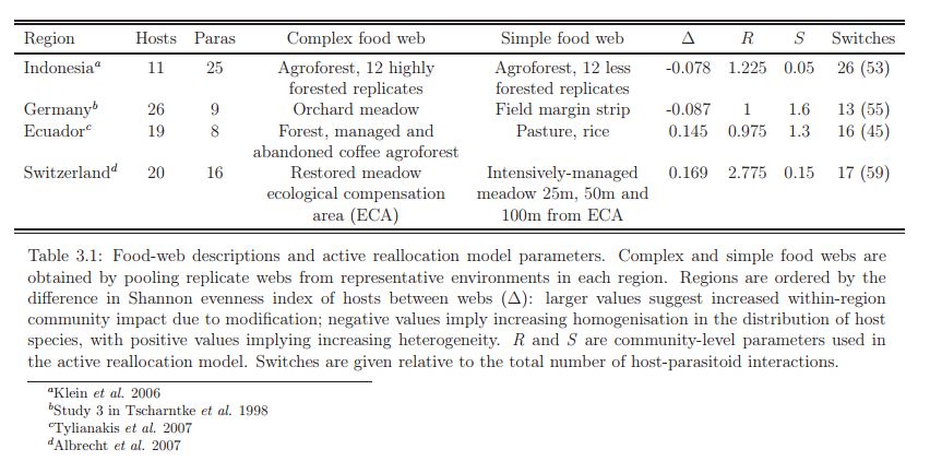 Food-web descriptions and active reallocation model parameters.