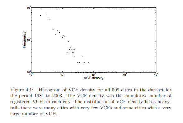 Histogram of VCF density for all 509 cities in the dataset for the period 1981 to 2003. The VCF density was the cumulative number of registered VCFs in each city. The distribution of VCF density has a heavytail: there were many cities with very few VCFs and some cities with a very large number of VCFs.