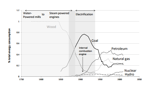 History of Annual Energy Consumption in the United States 1775-2009