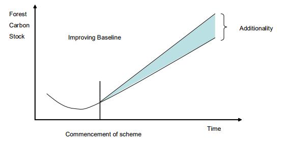 Improving Baseline