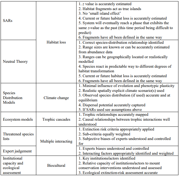 Key extinction drivers and assumptions underlying each of the identified extinction forecasting models. Note: Many of the models are sufficiently flexible to incorporate additional extinction drivers and such a classification is of mainly heuristic value.