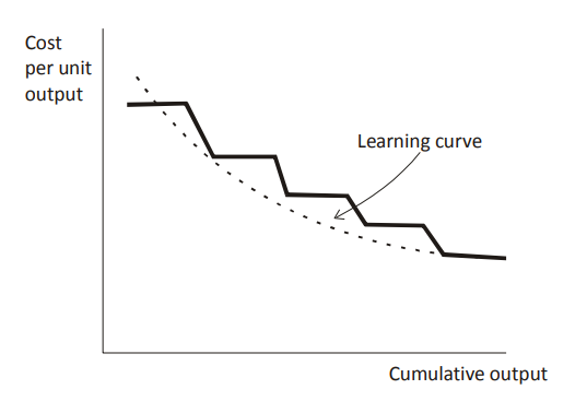 learning curve assignment a and b
