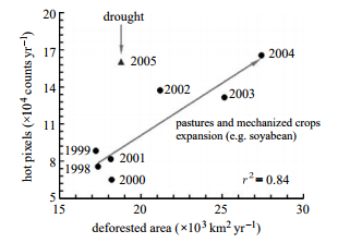 Linear regression between the annual cumulative number of hot pixels and the annual cumulative deforested area between 1998 and 2004 derived from the INPEPRODES dataset (nZ7, pZ0.004). It shows the linear fit, indicated by the grey arrow and the coefficient of determination (r 2 ). Note that 2005 is not included in the regression due to its anomalous characteristic as a function of the drought.