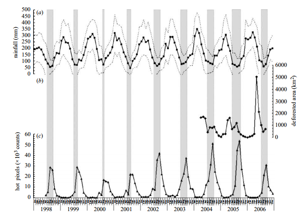 Monthly time series of (a) mean rainfall (mm) derived from the TRMM dataset (January 1998–December 2006), (b) cumulative deforested area (km2 ) from the INPE-DETER dataset (April 2004–September 2006) and (c) cumulative number of hot pixel detections from NOAA-12 dataset (May 1998–December 2006) within the limits of the Brazilian Legal Amazonia. Dashed lines in (a) correspond to the s.d. of the mean monthly rainfall (nZ6705 pixels). Grey bars indicate the dry season length for each year (months with rainfall below 100 mm monthK1 ).