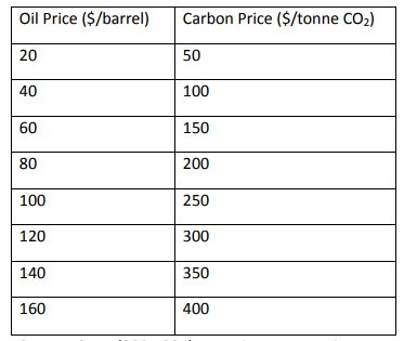 Oil prices and the Carbon Price Equivalent