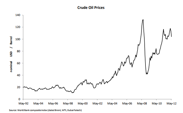 Oil prices over time