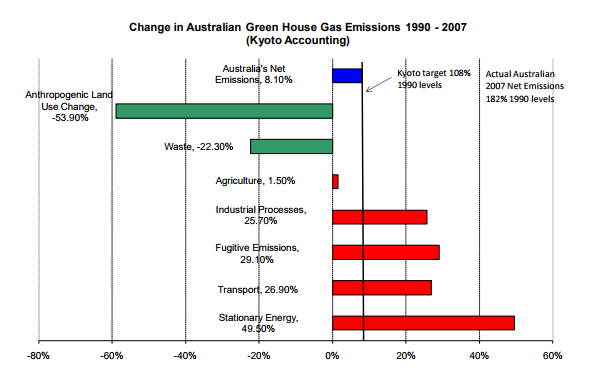 Percentage Change in Emissions