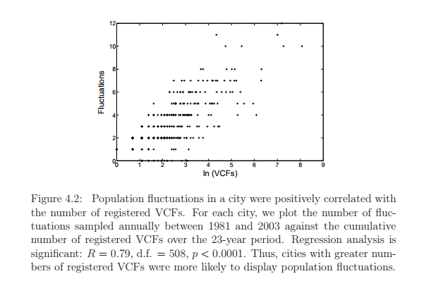 Population fluctuations in a city were positively correlated with the number of registered VCFs. For each city, we plot the number of fluctuations sampled annually between 1981 and 2003 against the cumulative number of registered VCFs over the 23-year period. Regression analysis is significant: R = 0.79, d.f. = 508, p < 0.0001. Thus, cities with greater numbers of registered VCFs were more likely to display population fluctuations.
