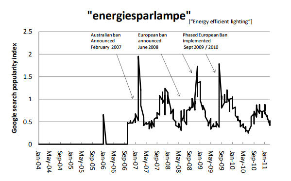 Public interest in energy efficient lighting