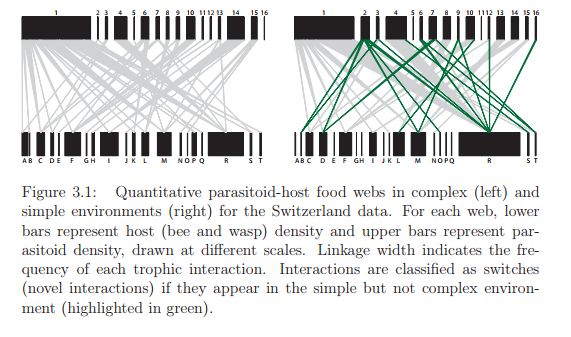 Quantitative parasitoid-host food webs in complex (left) and simple environments (right) for the Switzerland data