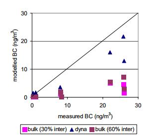 Scatter-plot of modelled BC versus observations at remote stations.