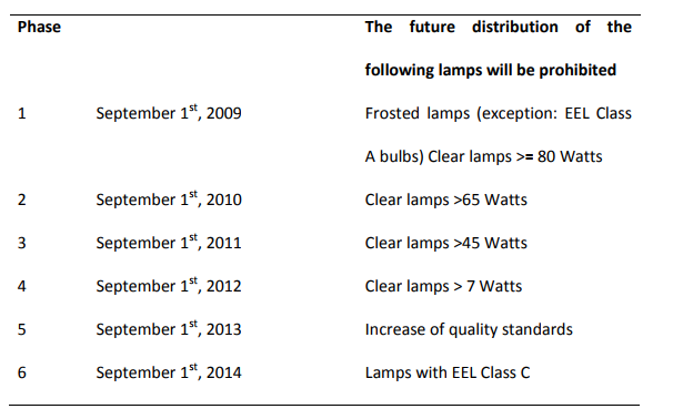 Simplified table for European incandescent lamp phase out