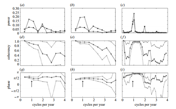 Spectral analysis on the monthly time series showing (a–c) the power spectra (Fourier periodograms) of (a) hot pixels and deforestation (nZ30), (b) rainfall and deforestation (nZ30) and (c) rainfall and hot pixels (nZ103). The value at each temporal frequency gives the relative strength of the corresponding periodic component in each series. (d–f ) The coherency spectra for the relationship between (d ) hot pixels and deforestation, (e) rainfall and deforestation and (f ) rainfall and hot pixels are shown. The value for each frequency gives the correlation (similar to the Pearson's correlation coefficient) between the corresponding periodic components in both signals. ( g–i) The phase spectra between (g) hot pixels and deforestation, (h) rainfall and deforestation and (i) rainfall and hot pixels. Here, the values indicate the lag between the periodic components in both signals at each frequency (at one cycle yrK1 , 2p, p and p/2 are equivalent to 12, 6 and 3 months time lag, respectively). The dashed lines in (d–i) indicate the 95% bilateral pointwise CI computed using a four-month smoothing window. The arrows indicate the phase shift for the coherent annual frequency. (a) Light grey circles, fires; dark grey squares, deforestation. (b) Light grey circles, rain; dark grey squares, deforestation. (c) Light grey circles, rain; dark grey squares, fires.