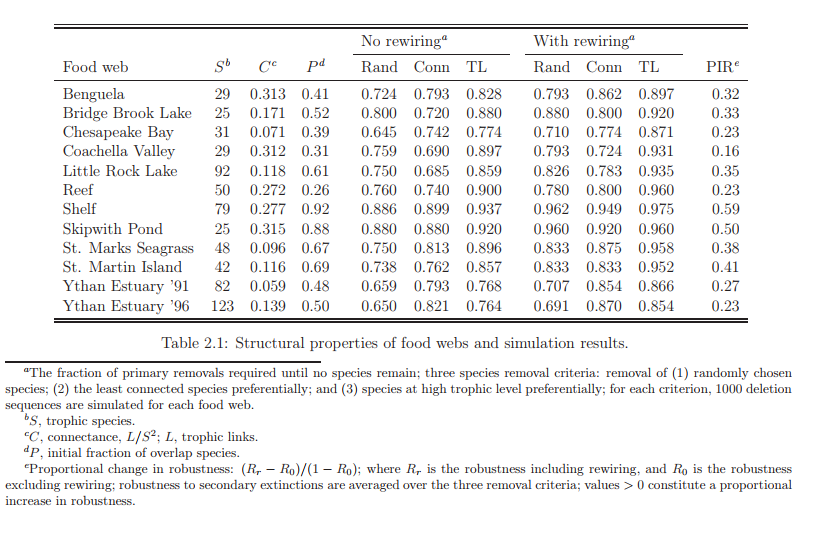 Structural properties of food webs and simulation results