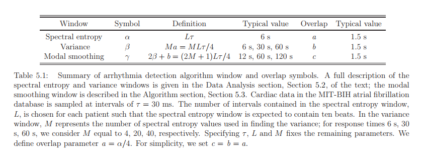 Summary of arrhythmia detection algorithm window and overlap symbols. A full description of the spectral entropy and variance windows is given in the Data Analysis section, Section 5.2, of the text; the modal smoothing window is described in the Algorithm section, Section 5.3. Cardiac data in the MIT-BIH atrial fibrillation database is sampled at intervals of τ = 30 ms. The number of intervals contained in the spectral entropy window, L, is chosen for each patient such that the spectral entropy window is expected to contain ten beats. In the variance window, M represents the number of spectral entropy values used in finding the variance; for response times 6 s, 30 s, 60 s, we consider M equal to 4, 20, 40, respectively. Specifying τ , L and M fixes the remaining parameters. We define overlap parameter a = α/4. For simplicity, we set c = b = a.