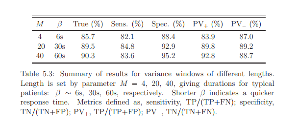 Summary of results for variance windows of different lengths. Length is set by parameter M = 4, 20, 40, giving durations for typical patients: ? ? 6s, 30s, 60s, respectively. Shorter ? indicates a quicker response time. Metrics defined as, sensitivity, TP/(TP+FN); specificity, TN/(TN+FP); PV+, TP/(TP+FP); PV?, TN/(TN+FN).