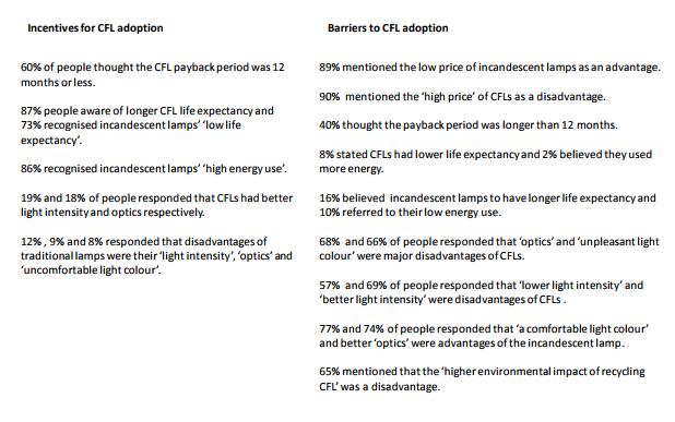 Survey results: CFL advantages and disadvantages