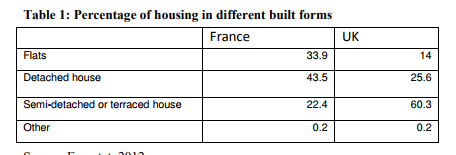 Table 1: Percentage of housing in different built forms