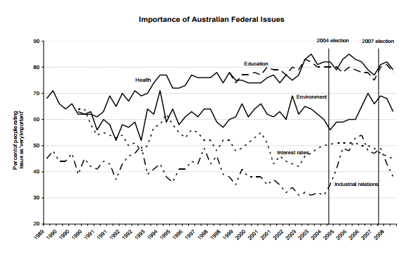 The Evolution of the Importance of Federal Issues in Australia