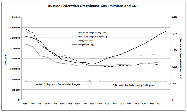 The decoupling of Russian GDP from carbon emissions