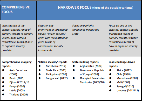 """Categorization of some of the National Human Development Reports that have explicitly adopted a human security theme.</p> <p>"""" width=""""589″ height=""""419″ /><strong>Table 2. Categorization of some of the National Human Development Reports that have explicitly adopted a human security theme.</strong>Much work has appeared on human security and climate change, including in the GECHS program mentioned earlier and from the UN Institute for Environment and Human Security. It is surveyed in the IPCC's 2014 Assessment Report and in Redclift & Grasso (2013). In addition, other work on climate governance throws light on operationalization of a human security agenda.</p> <p> A book by Held et al. (2013) surveys climate change governance in twelve countries from three continents. As reported there, China and South Korea are by far the most favourably impressive cases. Each employs its own particular multi-mode combination of governance forms that appears relatively effective for its own context. All the other country cases are, to varying extents, disquieting in terms of the implied ongoing and future damage to human rights, human security and human development from climate change, although most also contain pockets of progress.</p> <p>Analysis of these cases helps to identify indicators of good climate governance, in addition to the outcome-values criteria of contribution towards human security and human rights. Procedural values about the ways in which things should be done—such as transparency, accountability, deliberation, prudence and precaution—may contribute to achievement of the outcome values but are considered anyway good in themselves. Humphreys (2009) elaborateson some important procedural values in relation to climate change governance: rights to information, public participation and effective remedy, as stated in the 1948 Universal Declaration and the 1966 Covenant on Civil and Political Rights. These rights are considerably elaborated in the European Union's 1998 A"""