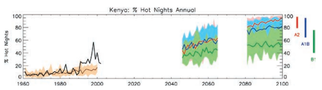 Example hot-night frequency time series for Kenya. Black curves show the mean of observed trends from 1960 to 2006. Brown curves and shading show the median and range of results from multi-GCM simulations of past climate. Colored lines and shading from 2007 onward show multimodel ensemble median and range of projected climate under three emissions scenarios. Incomplete time series are shown for the extremes data as WCRP CMIP data is only available for these two 20-yr time periods. Colored bars on right hand of projections show range of model projections averaged over 2091–2100 for each emissions scenario.