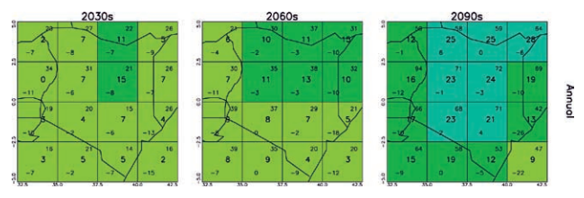 Example maps for Kenya showing patterns of projected change in mean annual precipitation (%) for 10-yr periods in the future under SRES-A2 scenario. All values are relative to the mean climate of 1970–99. In each grid box, the central value gives the multimodel ensemble median, and the values in the upper and lower corners give the ensemble maximum and minimum.