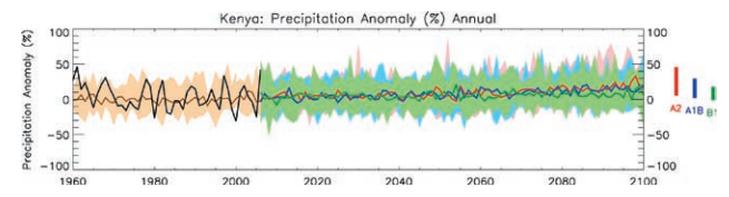 Example precipitation percentage anomaly time series for Kenya. All values shown are in percentage anomalies from the 1970–99 mean climate. Black curves show the mean of observed trends from 1960 to 2006. Brown curves and shading show the median and range of results from multi-GCM simulations of past climate. Colored lines and shading from 2007 onward show multimodel ensemble median and range of projected climate under three emissions scenarios. Colored bars on right hand of projections show range of model projections averaged over 2091–2100 for each emissions scenario.