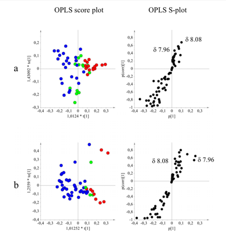 "Figure 2.</p> <p> Orthogonal partial least squares modeling applied to 1 H-NMR data and potentiating activity of Cytisus striatus samples (Fig. 2). OPLS score- and S-plots obtained from the potentiating activity (1: indifferent , 2: additive and 3: potentiation effect ) and 1 H-NMR data in the range of the region between ? 6.00 and 8.60 of the different classes of potentiating activity of extracts of C. striatus on ciprofloxacin (a) and erythromycin (b).</p> <p> The sample preparation and extraction conditions were performed as shown in Supplementary Table 2."" width=""740″ height=""766″ /><strong>Figure 2.</strong> Orthogonal partial least squares modeling applied to 1 H-NMR data and potentiating activity of Cytisus striatus samples (Fig. 2). OPLS score- and S-plots obtained from the potentiating activity (1: indifferent , 2: additive and 3: potentiation effect ) and 1 H-NMR data in the range of the region between ? 6.00 and 8.</p> <p>60 of the different classes of potentiating activity of extracts of C. striatus on ciprofloxacin (a) and erythromycin (b). The sample preparation and extraction conditions were performed as shown in Supplementary Table 2.Further tests are needed to determine whether the activity of the main antibacterial compound produced by the plant, luteolin, against S. aureus strains could also be increased in the presence of other metabolites. However, detecting the high number of possible dual and multiple interactions of the compounds as well as their optimal doses is quite challenging.</p> <p> To assess and predict real interactions of the compounds, it would be valuable to test the effects of such combinations on plant pathogens. This would allow a better insight into the defense system of this plant.<img class="