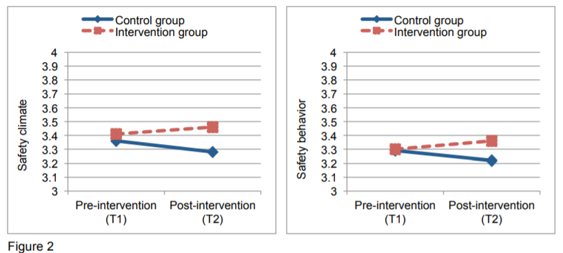 Plots of the intervention effect (interaction between group and time) on (a) safety climate and (b) safety behavior