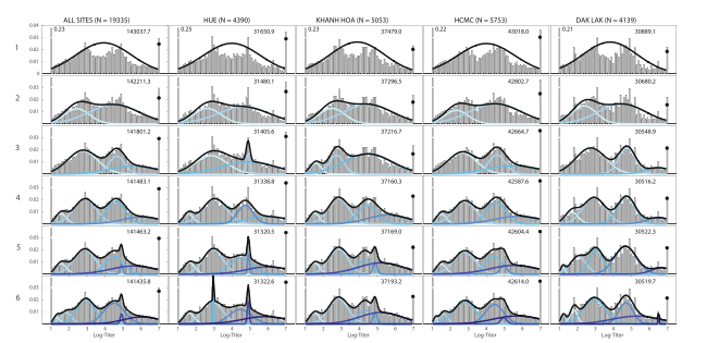 Titer histograms for 2009 H1N1, showing ft results for mixture models with diferent numbers of normal components (top to bottom; the label to the lef of the y?axis is the number of mixture components) and grouped by collection sites. Histograms are weighted to adjust for age and gender according to the Vietnam national housing census in 2009 for each of the four collection sites. Te blue lines in each panel are the normalized probability density functions of the component distributions with darker colors used for increasing ?. Te black lines show the full mixture distribution density, and the black dots are the estimated cumulative distribution of the mixture models at 7.0 (titer of 1280). Te numbers in the upper right corner of each panel are the BIC scores of the model fts. Te fractions of individuals with titers below the detection limit of 20 and above 1280 that were out of the plotting ranges were given next to their respective bars.