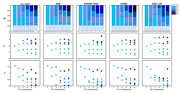 "Visualization of model selection process for 2009 H1N1 titer-distribution models from Fig. 2. Te y-axes show the ftted values of wi (mixture weights), ?i (means), and ?i (standard deviations). Components' shades were ranked from lightest to darkest in the order of increasing ?. In the top panel, the ""0th component"" represents the point mass w0 placed at 20 for titers below the lower detection limit of 20. Note that in many cases for fve or six components, the weights or standard deviation parameters are close to zero; for some cases, two of the inferred mean parameters are very close to each other."