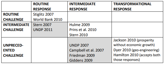 Table 1: Challenge and response – some leading recent climate change policy studies
