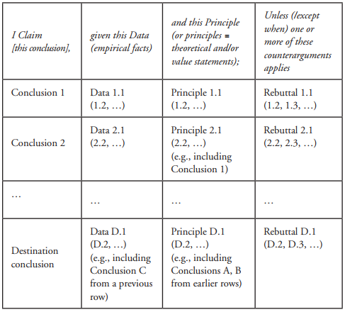 Synthesis Table for Presenting the Structure of an Argued Position